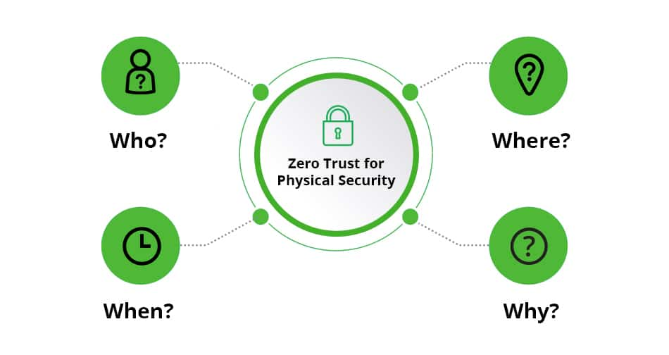 Zero Trust for Physical Security